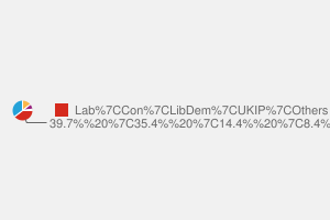 2010 General Election result in Walsall South